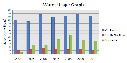 Water-Graph