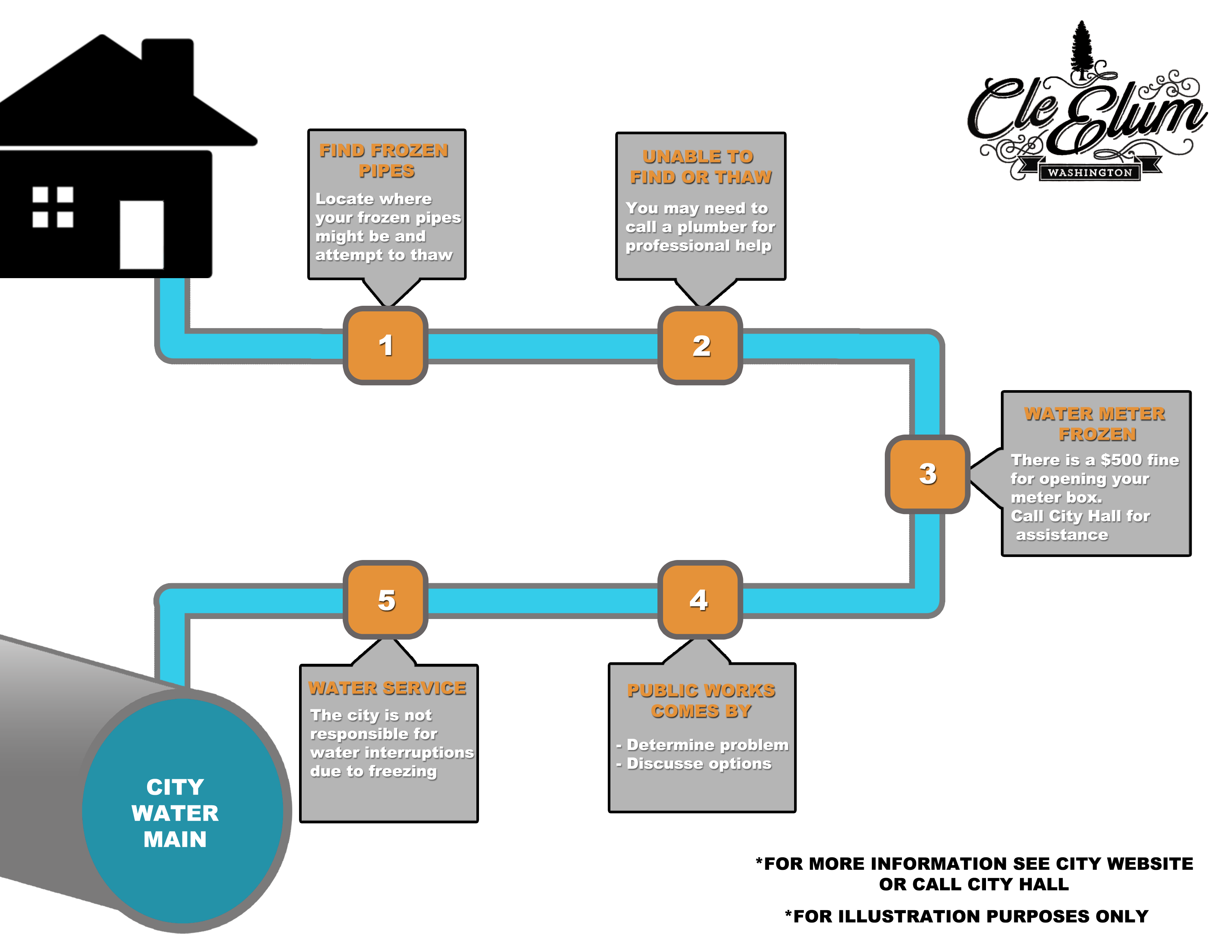 frozen water issues in cle elum rh cityofcleelum com Municipal Water System Diagram Home Water Meter Installation Diagrams